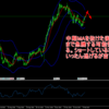 【USD/JPY買い】目線が変わった大陽線 短期的な急騰を予想