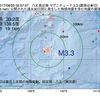 2017年08月25日 02時57分 八丈島近海でM3.3の地震