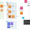 コストを考慮したコンソールログインのできる開発環境 Web サーバーを Fargate Spot + Terraform で作る