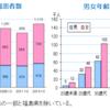 日本でのうつ病受診者急増の背景