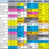 【明日のメインレース予想(門司S・小倉)】2021/1/17(日)