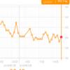 糖質制限ダイエット日記 2/22 60.1kg (+0.9) サンマルクカフェの福袋は絶対お得!