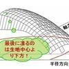 冷凍パン生地 ~ 冷凍方法(番外編)
