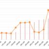 【高金利通貨・複利検討①】リラ円スワップ+裁量複利投資。16週目 (4/4)。年利44.2%。リラ円大暴落です。両建てで稼ぐ戦略に変更。売りを多めにしています。
