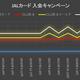 JALカードの入会キャンペーン、最大マイルはややアップ(最大13,600マイル)