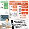 <「働き方」どう変わる>(2)残業規制 月100時間未満、高い上限 - 東京新聞(2018年7月7日)