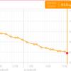 マイクロダイエット3ヶ月目の効果検証。遂に-6.6kg達成。ダイエット卒業します。