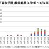 全国紙Web版での森友学園関連記事本数のグラフ化