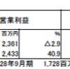 夢真HD(2362)の2017年9月期決算