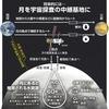 じじぃの「月面有人拠点計画・人間は宇宙で暮らせるのか?話のネタ」
