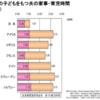 日本の男性育児参加は1日たったの39分!その理由