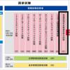 【SC】情報処理安全確保支援士試験に挑戦します【概要と参考書の紹介】