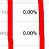 【はてなブログ】Google Analytics (グーグルアナリティクス)の直帰率が0.00%になる原因と解決法