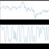 Pandas 演習としてのテクニカル指標計算 〜 RCI の巻