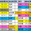【京都2歳ステークス2020】偏差値1位はラーゴム