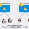 Cloud Firestoreのrulesのテストを全てローカルエミュレータを使うように書き換えた話