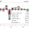 平成28年第3四半期の第3次産業活動指数(結果概要ページの更新)