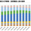 平均給与などから見る国立大学職員の現状と変遷(その3〜東京大学を例に)