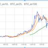 ビットコインとアルトコインの移動平均線(最新)