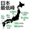 【特集】「日本一低い山」一覧!日本一は複数ある!そして5秒で登れるお手軽登山とは!?