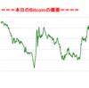 ■本日の結果■BitCoinアービトラージ取引シュミレーション結果(2017年9月15日)