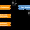 Angularで1:Nのコンポーネント間でデータ連携を行う