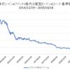 究極のタコ配ファンド【ブラジル株式ツインαファンド(毎月分配型)ツインα・コース】