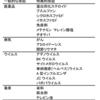 出血性膀胱炎(定義、原因、症状、治療、予後)