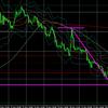 11月20日(金)FX初心者 本日のドル円・ユーロドルのエントリーポイント『短期決済する波と長期保有する波を見極める!』