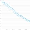 WithingsとMyFitnessPalを使ったら半年かからずに20kgダイエットに成功した