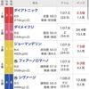 函館SS・ユニコーンS2020の結果