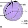 数学のお勉強(1)~クオータニオン~