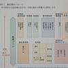 住民監査 - 杜撰(ずさん)な施設管理  Ⅱ