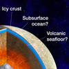 NASAの「木星衛星エウロパに関する驚くべき発見」を予想する