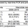 日本のマクロライド耐性マイコプラズマは減少傾向