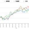 eMAXIS Slimシリーズインデックス比較(eMAXIS Slim 先進国株、新興国株、国内株)