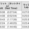 【遅報】名古屋シティマラソン。