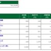 保有株含み損益 -2017.3.31