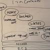 Django+Nginx+uWSGIをDocker Containerで動かす時の設定資料の読解