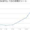 XEM売却、ビットコインはHODL、最近の暗号通貨の投資状況!