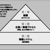連邦政府情報システムに対するリスクマネジメントフレームワーク適用ガイド(NIST SP800 37)