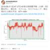 【悲報】『台湾地震預測研究所』さんの予測では予測では5日以内に東日本・ネパール・カリフォルニア・東台湾または南太平洋でM7+~M8+!25日7時頃からは関東を中心に『地鳴り』の投稿が続出!『首都直下地震』・『南海トラフ地震』なの?