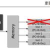 分岐予測実装に関する考察(2. 分岐予測の結果反映と、結果のリプレース)