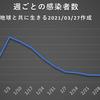 東京都  新型コロナ   446人感染確認   5週間前の感染者数は337人
