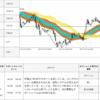 【-96.9pips】2017年7月27日 GBP/JPY 取引シグナル
