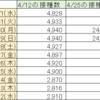 首相官邸サイトのワクチン一般接種データ捏造続報9/1(水)