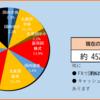 2020年16週目の資産報告(4/18)