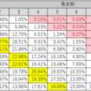 確率5%についての各種数字