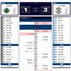 ルヴァンカップ 第3節 vs. 松本山雅FC