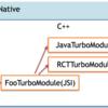 React Nativeの次世代アーキテクチャTurboModuleとJSIの話